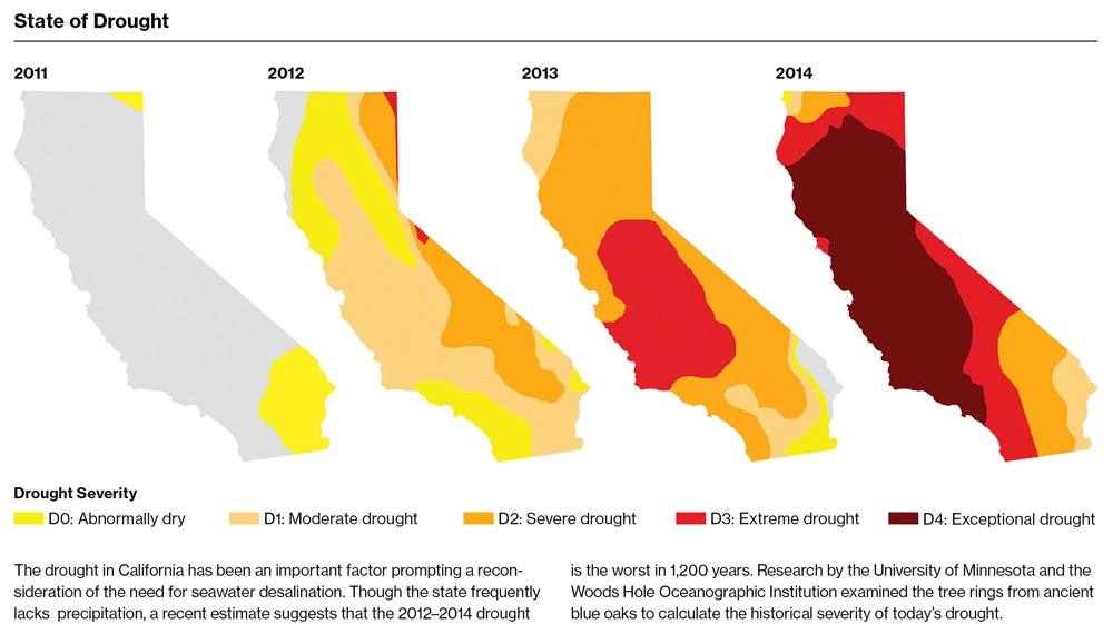 how to help with california drought